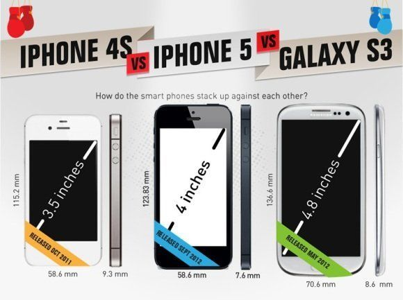 iPhone 4S vs iPhone 5 vs Samsung Galaxy S3